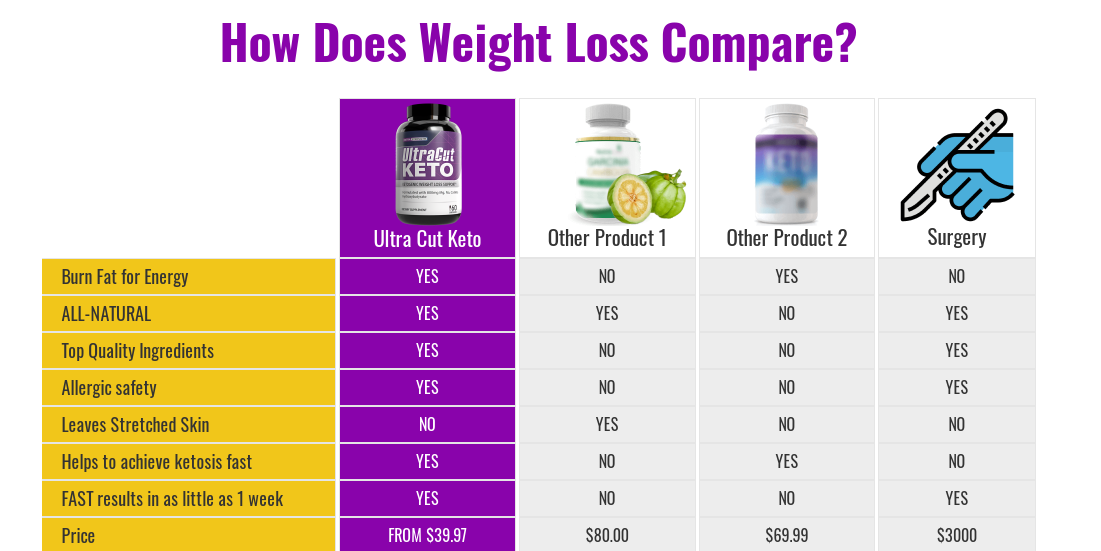 """UltraCut Keto """"Pros & Cons"""" Benefits, Ingredients, Scam, Reviews?"""